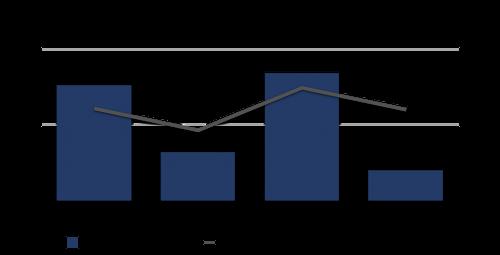 Salesforce im Einsatz eines kleinen Unternehmen ggü. dem Durchschnitt von SugarCRM, Zoho, CAS PIA & Highrise