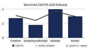 CAS PIA im Einsatz eines kleinen Unternehmen ggü. dem Durchschnitt von Salesforce, SugarCRM, Zoho und Highrise